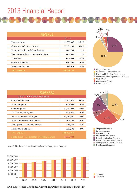DGS2013_annualrep 9_9_Page_14.jpg