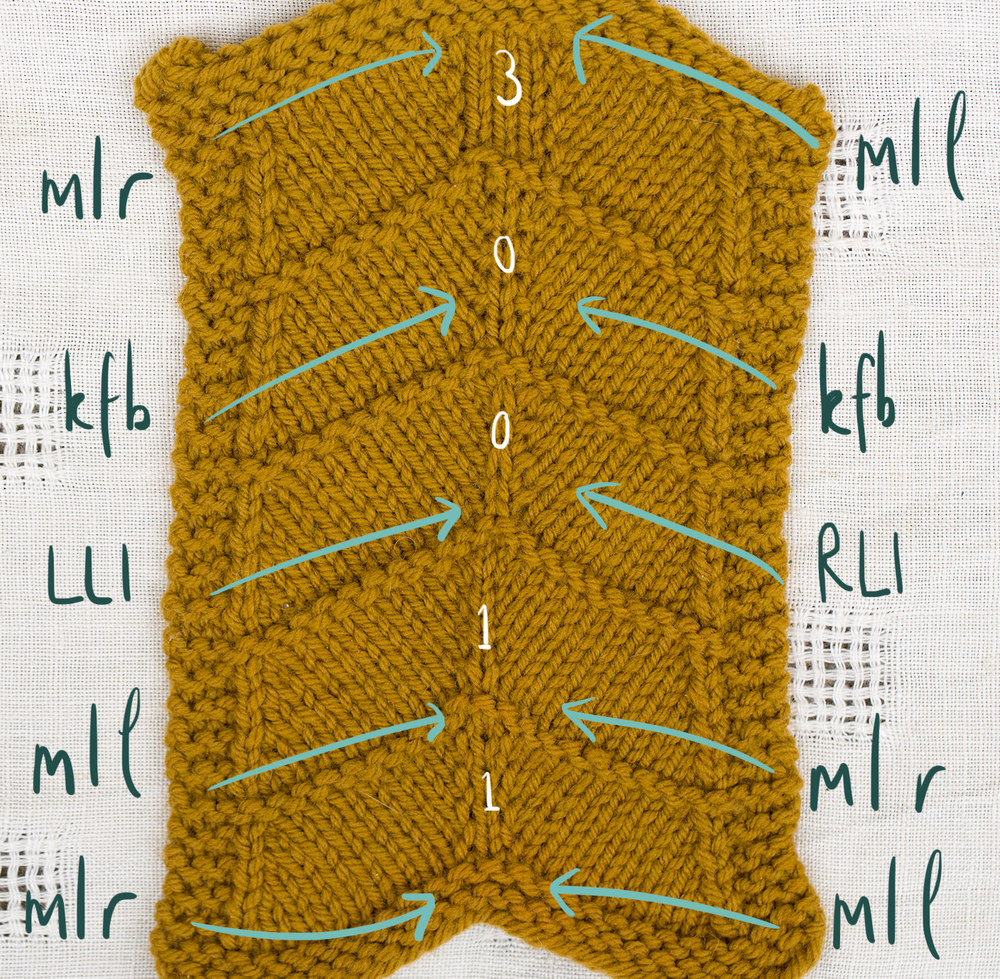 Increase Knit Stitch Beginning Row : Technique Thursday - increases   Ysolda