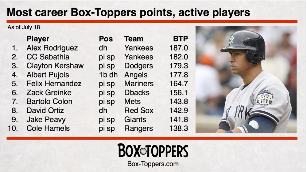 Cole Hamels of the Rangers rises to 10th place among active players in career Box-Toppers points, passing Miguel Cabrera of the Tigers (136.9).