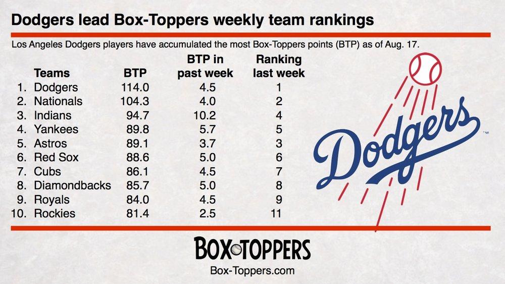 team rankings 20170817.jpg