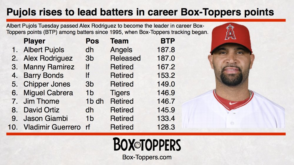Pujols leads career Box-Toppers points.jpg