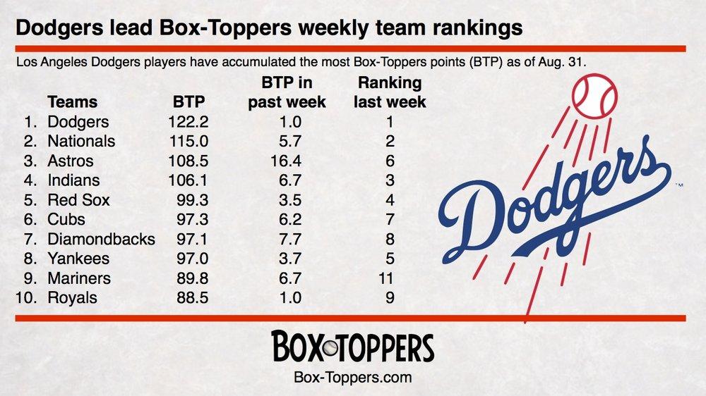 team rankings 20170831.jpg