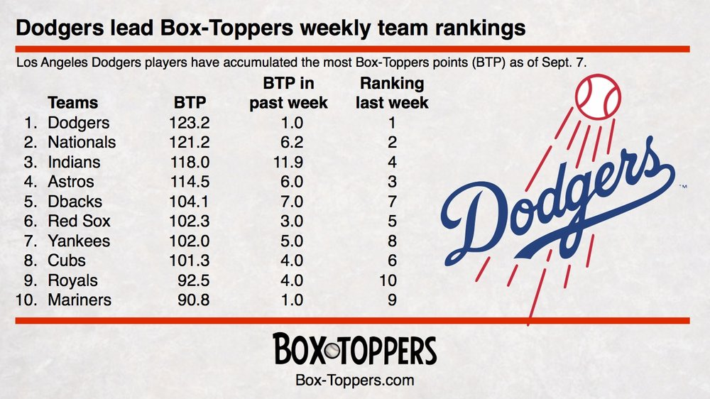 team rankings 20170908.jpg