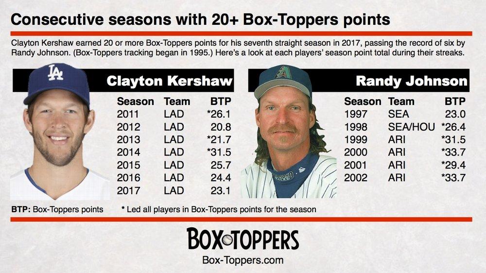 Kershaw 7 yr streak.jpg