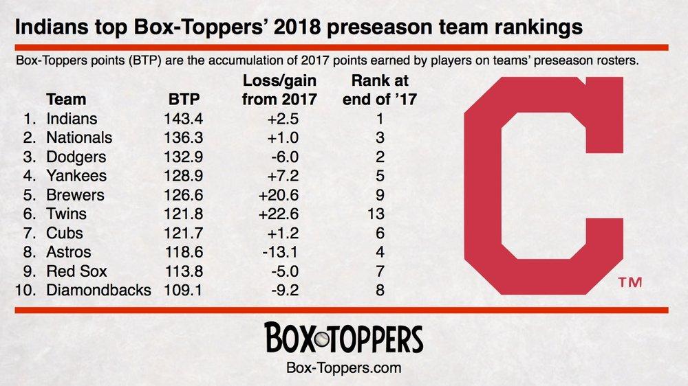 Indians top 2018 preseason rankings.jpg
