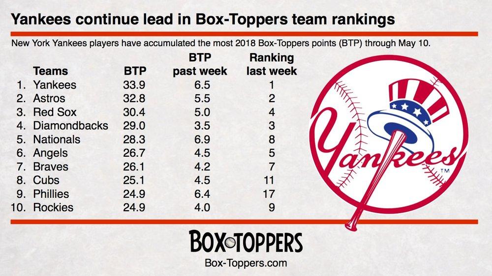 team rankings 20180510.jpg