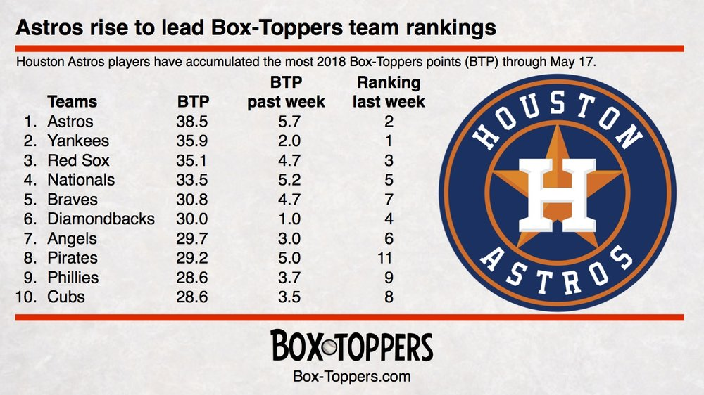 team rankings 20180517.jpg