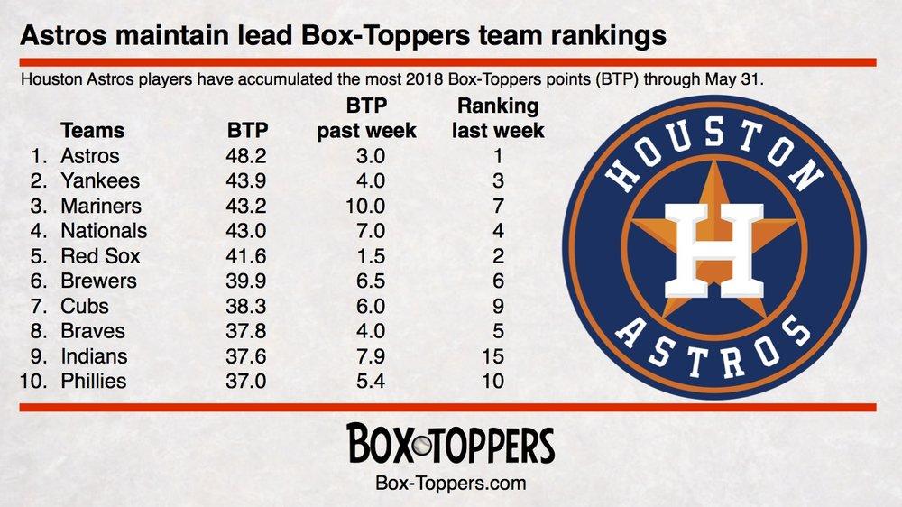 team rankings 20180531.jpg