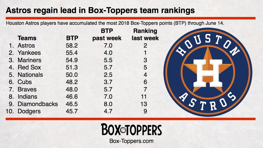 team rankings 20180614.jpg