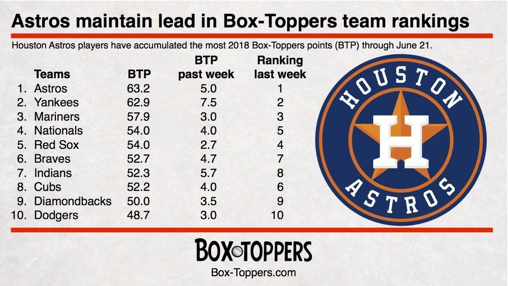 team rankings 20180621.jpg
