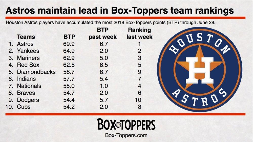 team rankings 20180628.jpg