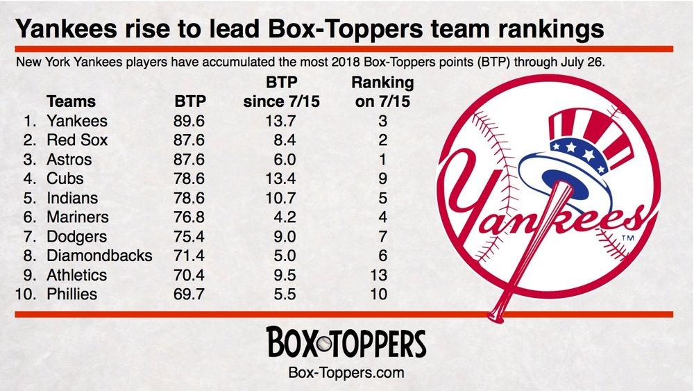 team rankings 20180726.jpg