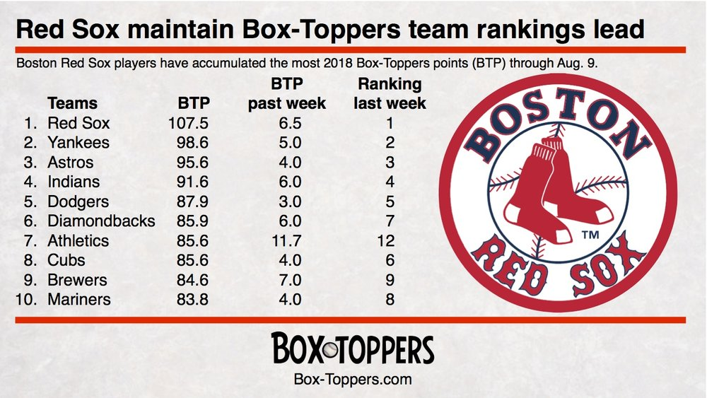 team rankings 20180809.jpg