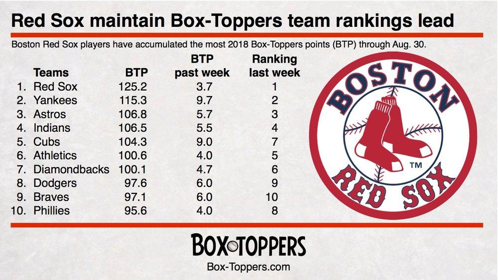 player rankings 20180830.jpg