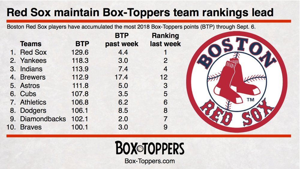 team rankings 20180906.jpg