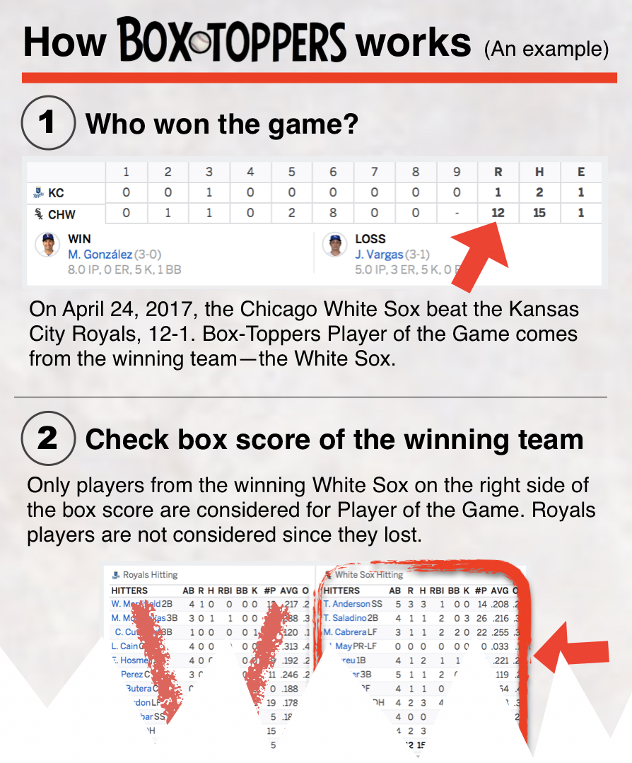 Click on the graphic to see the step-by-step method of how Box-Toppers Player of the Game and Player of the Day honorees are determined.
