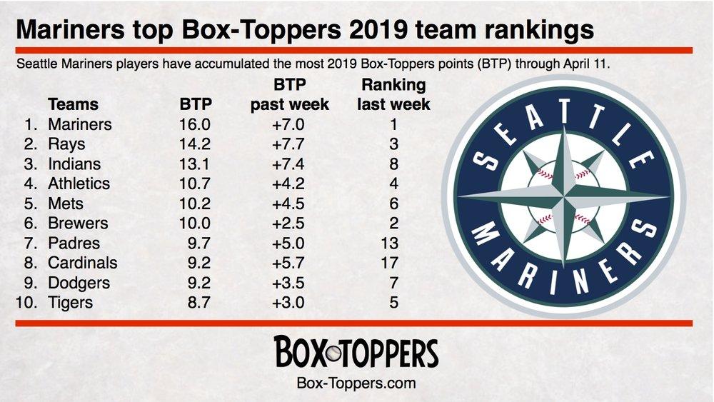 team rankings 20190412.jpg