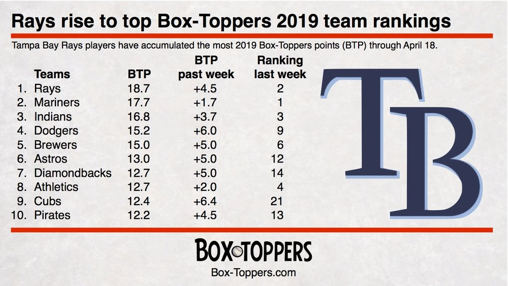 team rankings 20190418.jpg