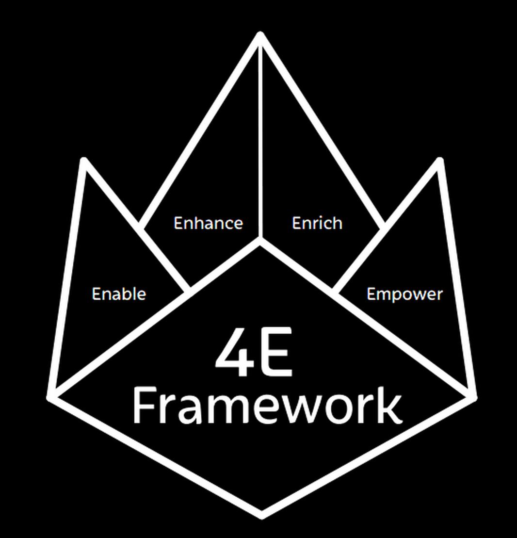 4E Framework Ident