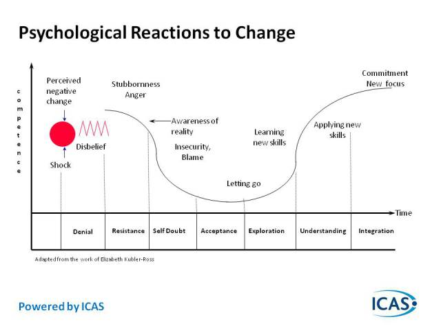 http://agilesutra.files.wordpress.com/2011/11/psychological-reaction-to-change.jpg
