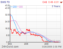 Partial chart of SWG.TO from 24hgold.com