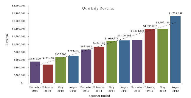 Gross quarter over quarter growth in gross revenue.