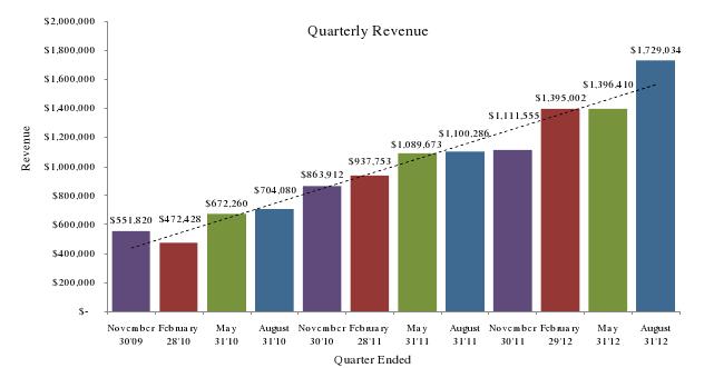 Gross quarter over quarter growth in gross revenue.