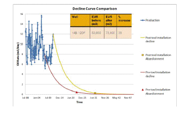 Production decline curves of pre-and post-Powerwave application.