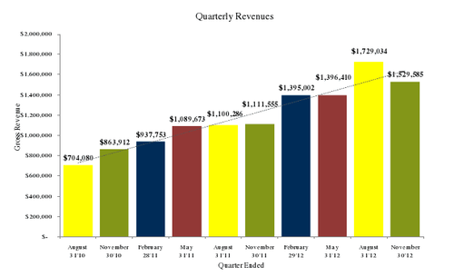 Quarter over Quarter Revenue Growth