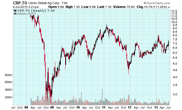 Ceres Global Ag Corp. long term chart