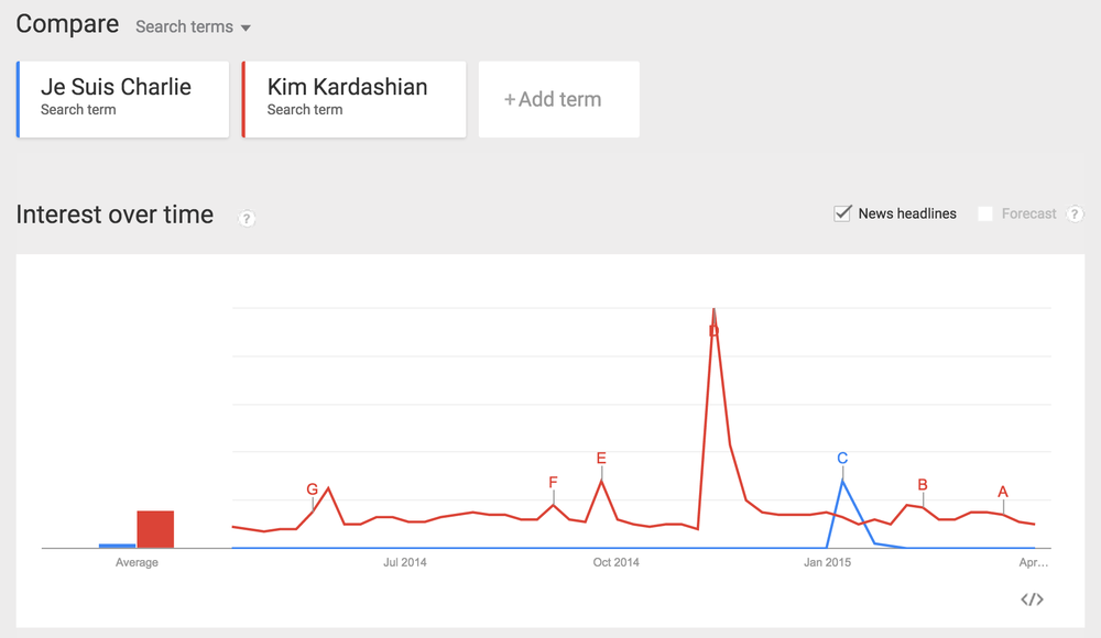 JE SUIS WHO AGAIN? Google Trends:  Je Suis Charlie  [blue] and Kim Kardashian [red], April 2014-April 2015