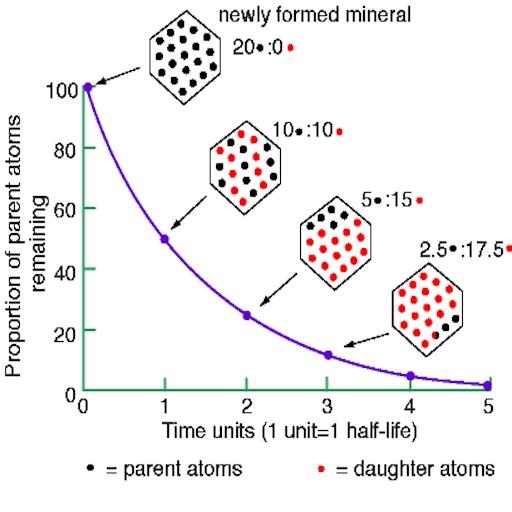 Uranium lead dating creation 3