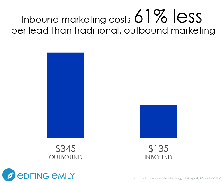 Blogs cost 61% less than advertising