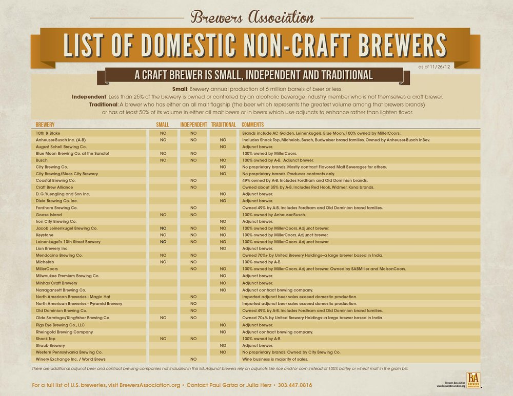 "In 2014 the Brewers Association revised its definition to include adjunct brewing as ""craft."" However, in its own extended explanation, the language still awkwardly differentiates ""traditional ingredients like malted barley"" from ""distinctive"" ingredients."