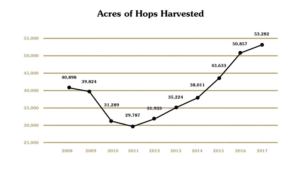 source: Hop Growers of America