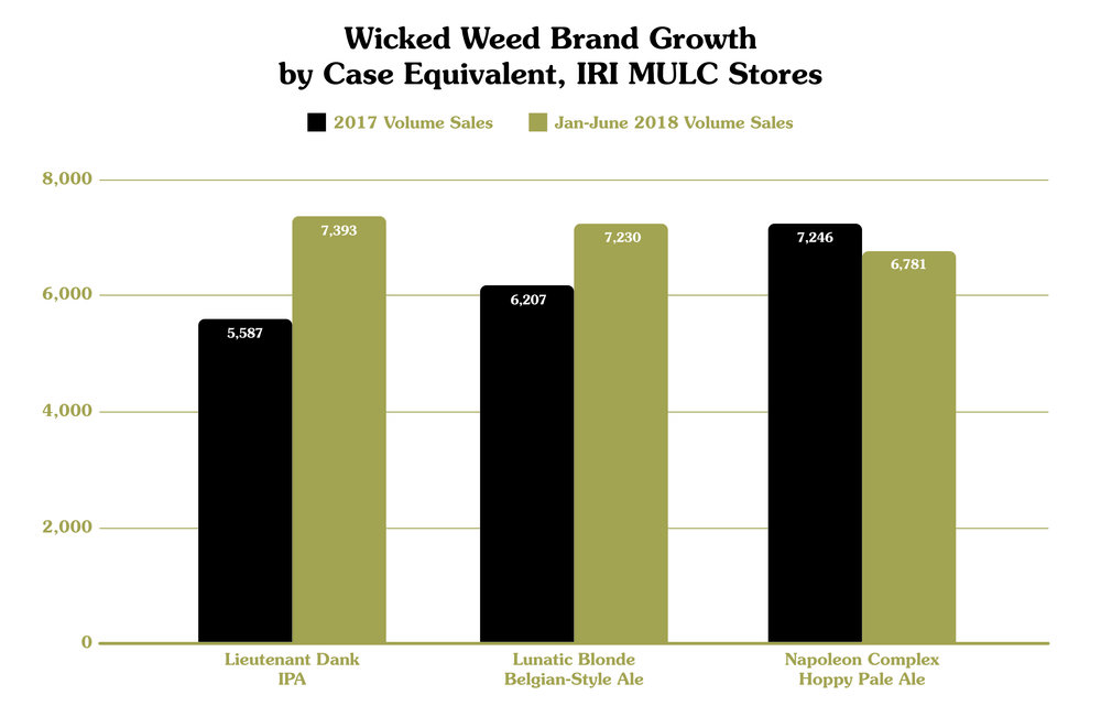 wickedweedbrandgrowth.jpg