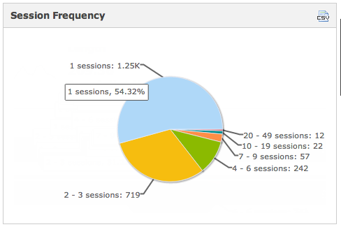 Session Frequency per user for iPad