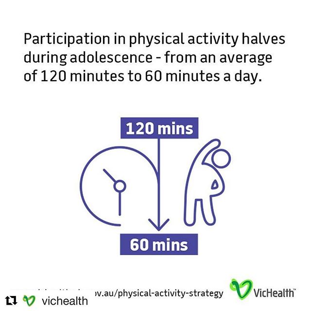Research shows that 4 in 5 Victorian kids aren't getting enough exercise, and that participation in sport drops by half during adolescence. What can you do to encourage your kids to be more physically active? Swimming carnivals are held at school this time of year. Encourage your kids to participate, if not in heats then in the games. Adolescence is a time when you can feel body awkward and it may feel easier to shy away from this type of exercise, but encourage them to join in and be active. Thanks for the stats @vichealth
