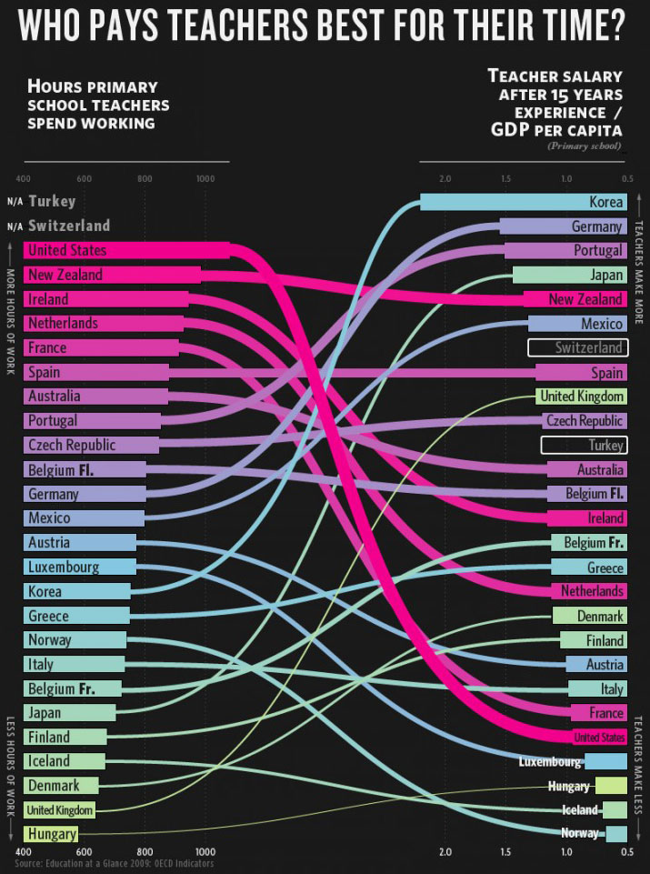 hardlyart :      futurejournalismproject :      Who Pays Teachers Best for their Time?    Hours primary school teachers spend working on the left.   Teachers salary after 15 years of experience / GDP per capita on the right   The  biggie version  of this infographic also includes: how much teachers around the world make (Luxembourgh tops), average class size (Mexico tops… or bottoms if you will) and salary levels vs student achievement (Finland tops).      The rare good infographic.