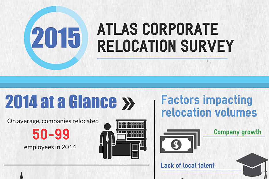 2015 Atlas Corporate Relocation Survey Results