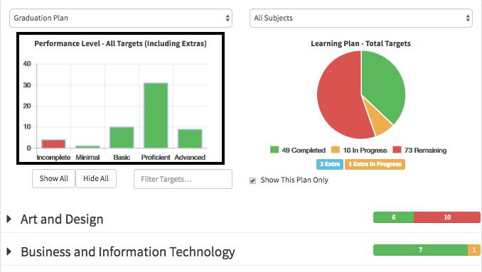 Progress Bar Graph Performance Page