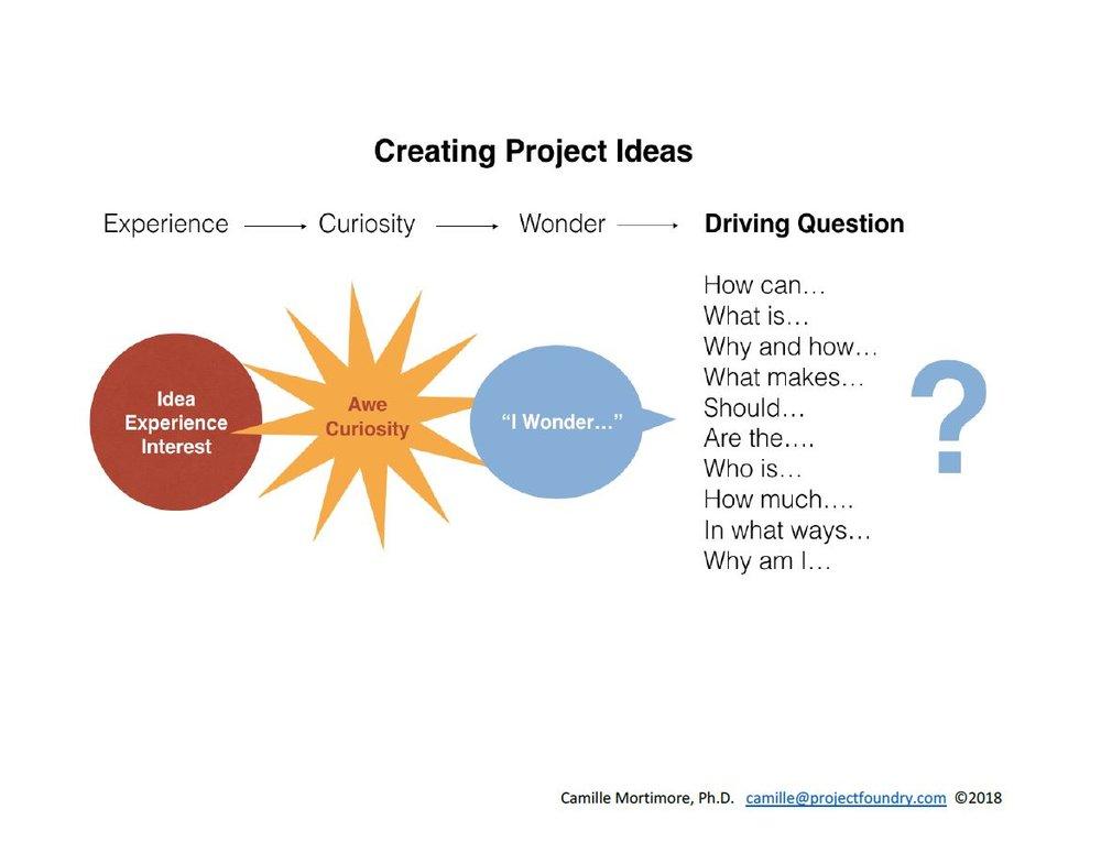 Project Idea ProcessJPG.JPG