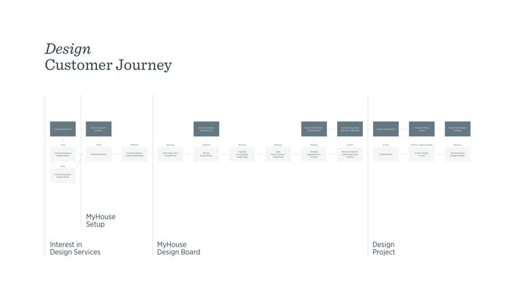 Design Journey.png