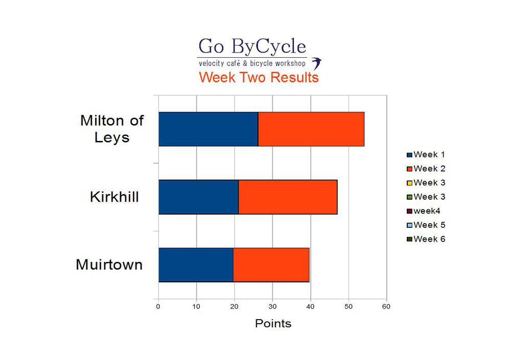 Milton of Leys Primary School are just creeping ahead after week two, closely followed by Kirkhill Primary School with Muirtown Primary School by no means out of the race so far.