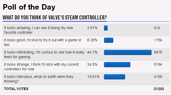 An alarming amount of GameFAQs users admit to curiosity in this poll regarding the Steam Controller.
