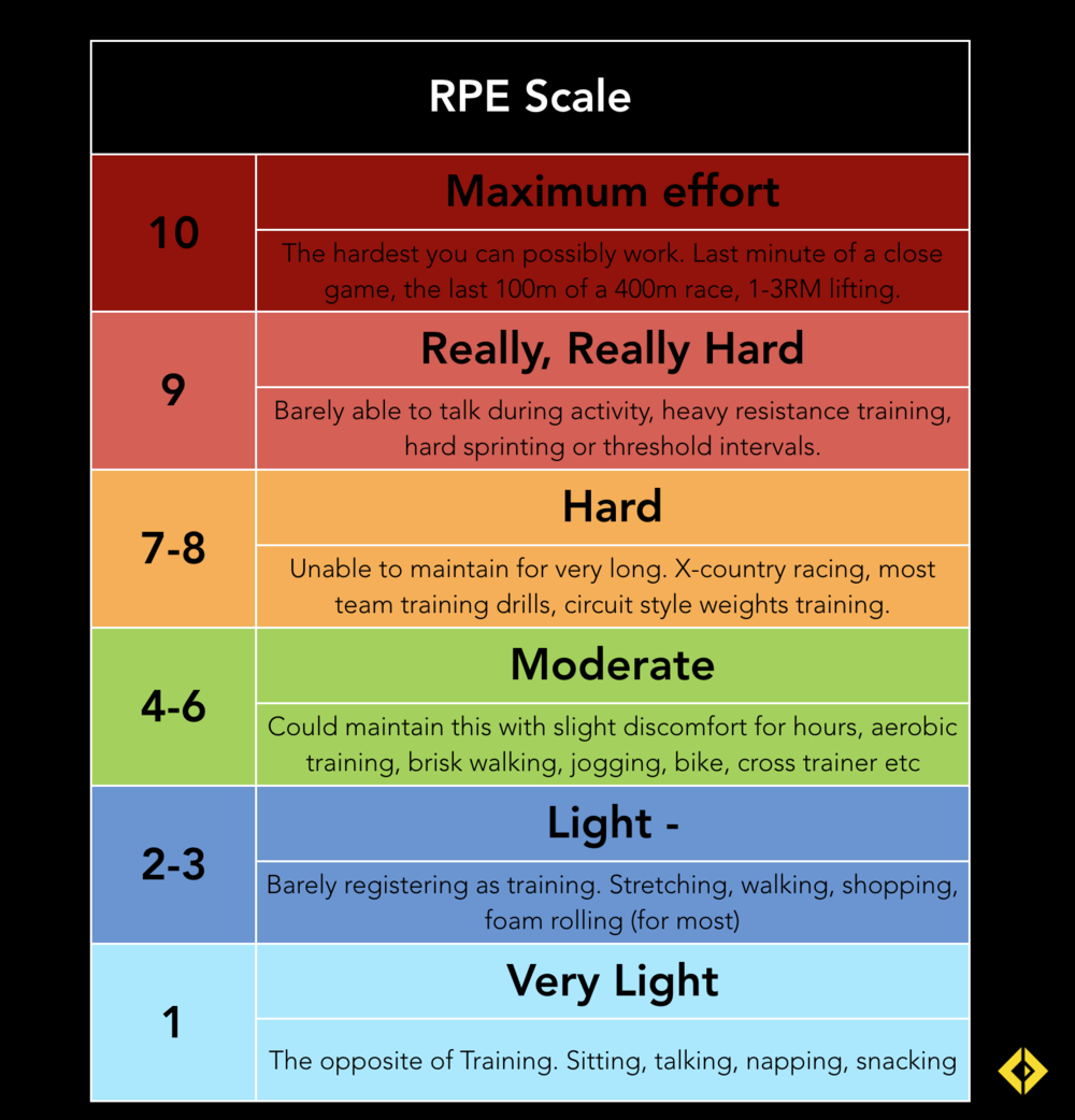 Immediately following every training session athletes report to the coach how the session was on a scale of 1-10 (best to have them do this privately away from teammates, as peer perception will influence RPE), this is then multiplied by the length of the session to give the sessional RPE.