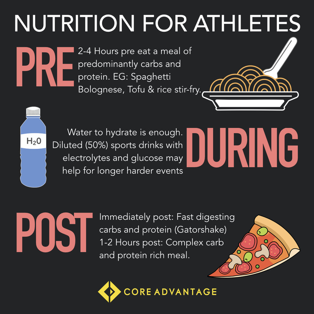 Pre game sports nutrition food.jpeg