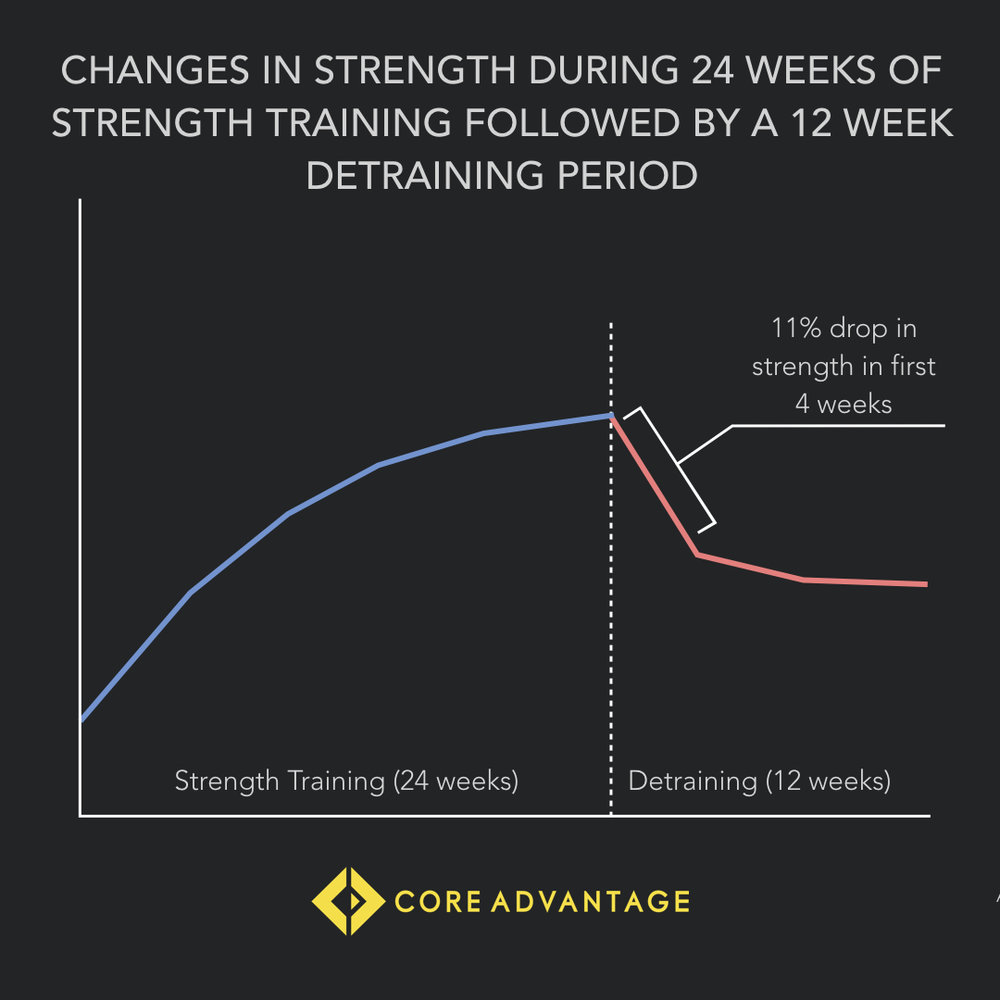 Sadly, strength training doesn't have as much loyalty to you as you do to it.