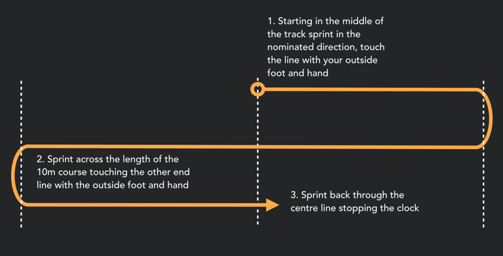 The modified 5-10-5 test. We removed the hand touches on the lines to un-handicap taller athletes.