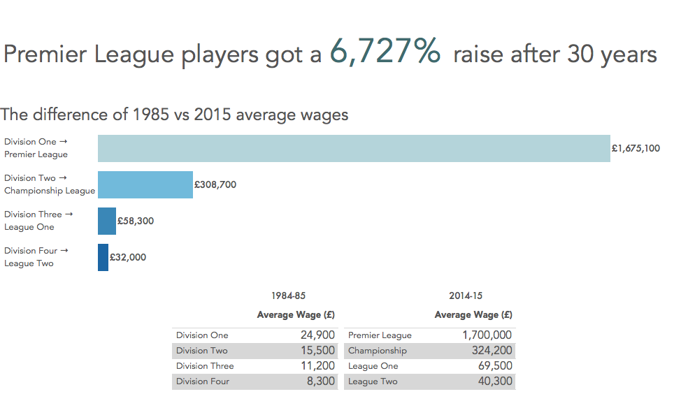 See more on Tableau Public